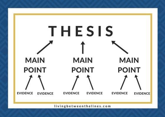 An essay structure diagram: each of the many pieces of evidence supports a main point, and each main point or argument supports the thesis